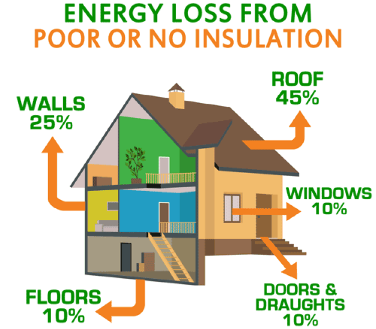 Energy Loss From Poor Insulation Omaha, NE